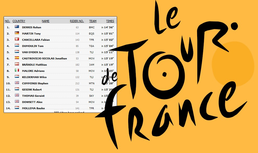 Tour de France 2015 Standings, Results: General Classification Led by Roland Dennis