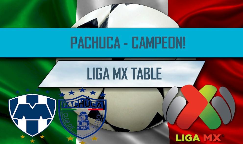 Monterrey vs Pachuca: Pachuca El Campeon Liga MX Clausura 2016