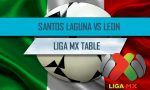 Santos Laguna vs León, Chiapas vs Puebla 2016 Score En Vivo Ignite Liga MX